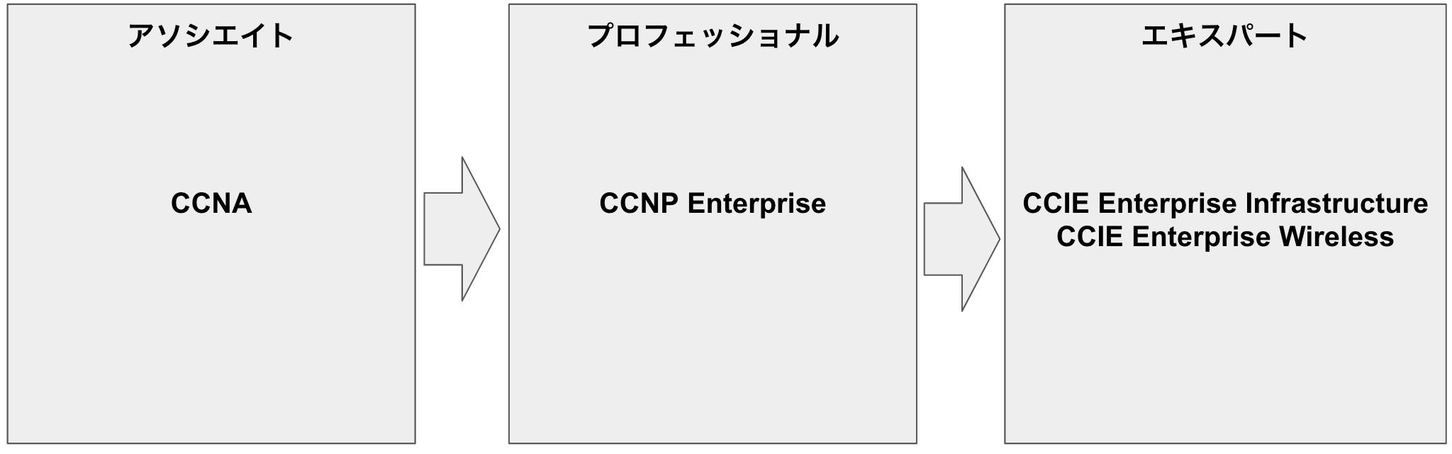 Cisco認定資格